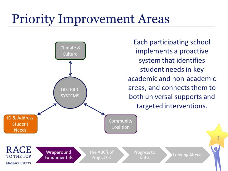5 Priority Improvement Areas Each participating school implements a proactive system that identifies student needs in key academic and non-academic areas, and connects them to both universal supports and targeted interventions.