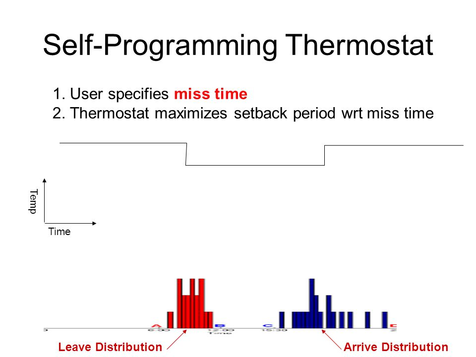 Self-Programming Thermostat Occupancy Time Temp Setpoint Setback Start timeEnd time Miss time Occupancy Leave DistributionArrive Distribution 1.