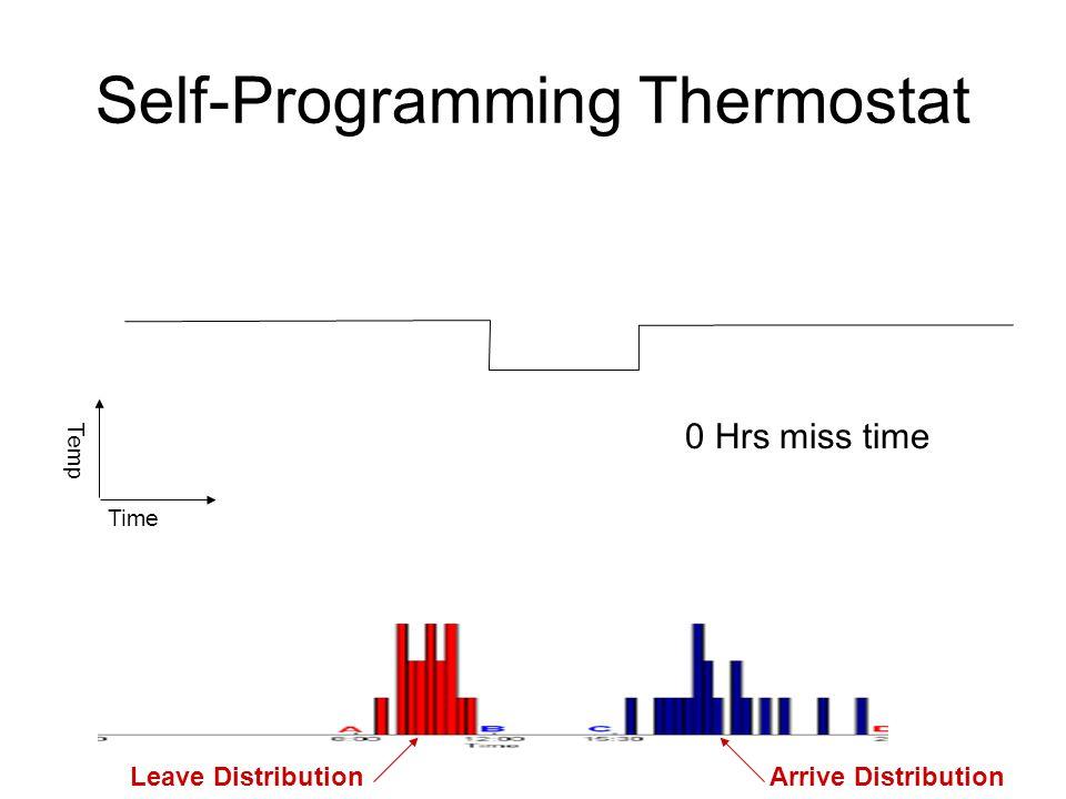 Self-Programming Thermostat Occupancy Time Temp Setpoint Setback Start timeEnd time Miss time Occupancy Leave DistributionArrive Distribution 0 Hrs mi