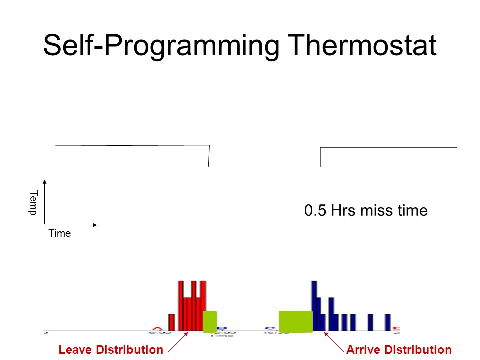 Self-Programming Thermostat Occupancy Time Temp Setpoint Setback Start timeEnd time Miss time Occupancy Leave DistributionArrive Distribution 0.5 Hrs miss time