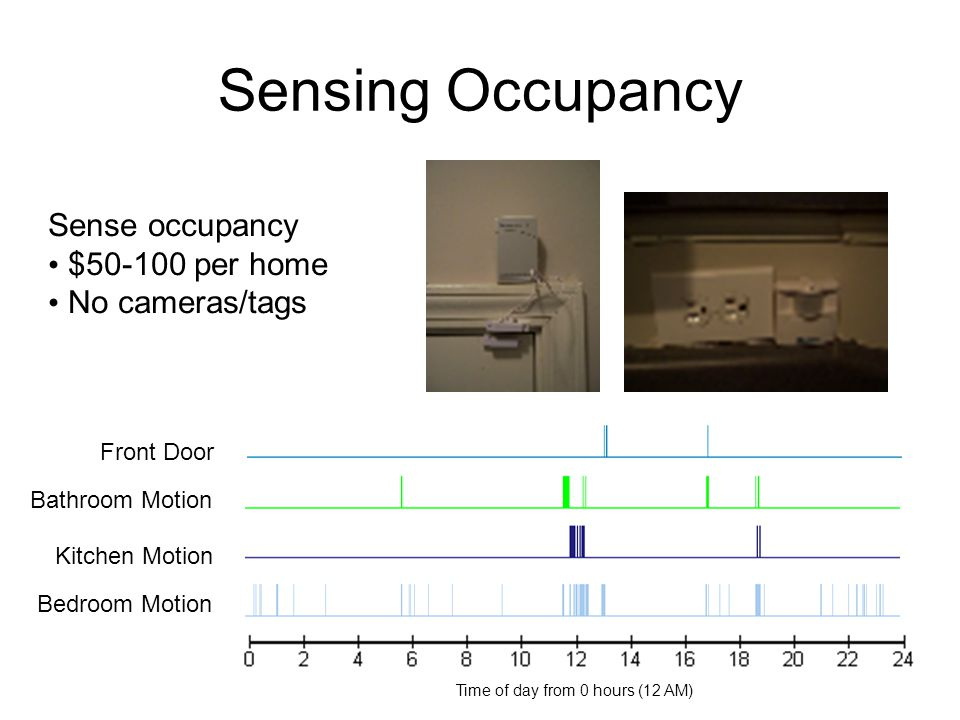 Sensing Occupancy Time of day from 0 hours (12 AM) Front Door Bathroom Motion Kitchen Motion Bedroom Motion Sense occupancy $50-100 per home No camera