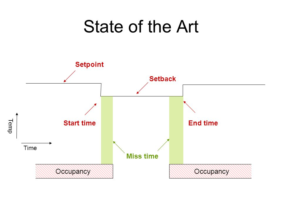 Occupancy State of the Art Occupancy Time Temp Setpoint Setback Start timeEnd time Miss time