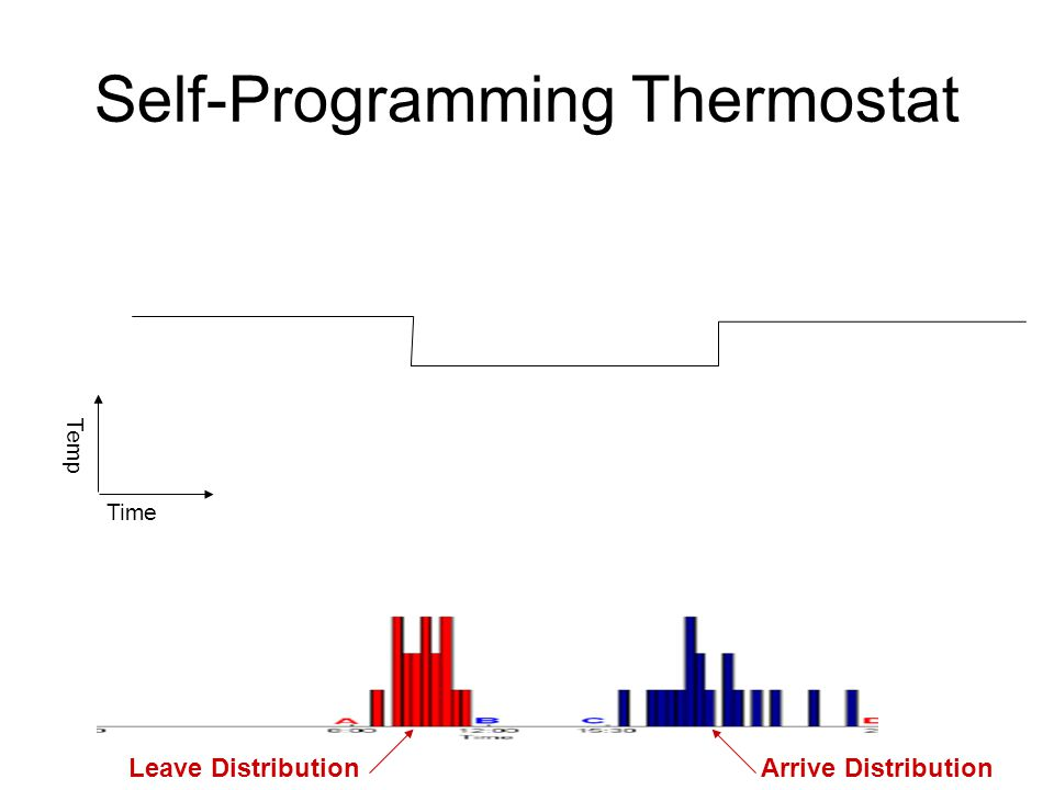Self-Programming Thermostat Occupancy Time Temp Setpoint Setback Start timeEnd time Miss time Occupancy Leave DistributionArrive Distribution