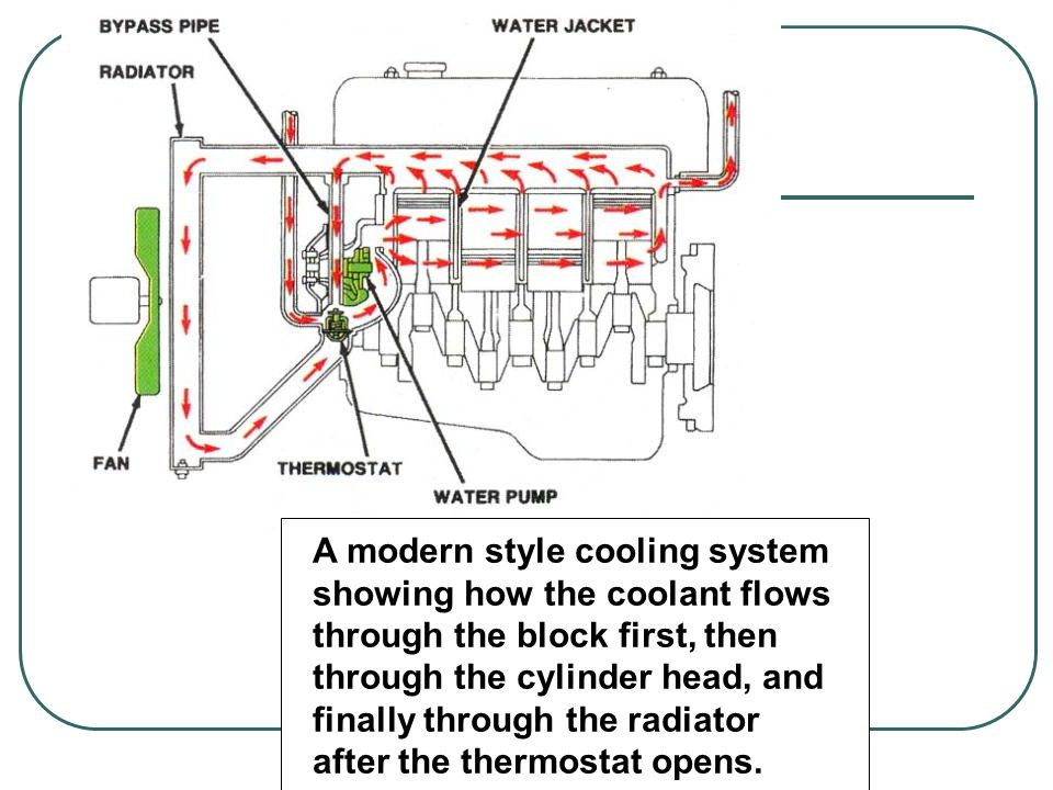 A modern style cooling system showing how the coolant flows through the block first, then through the cylinder head, and finally through the radiator