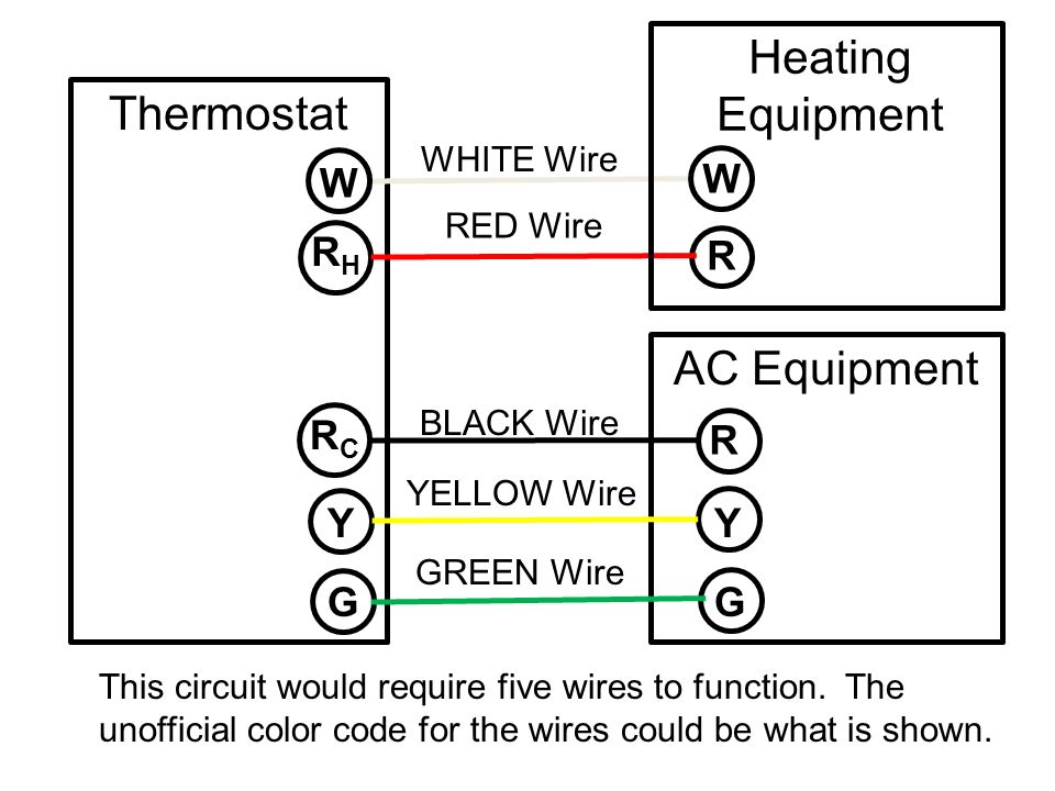 Thermostat AC Equipment RHRH R R RCRC RED Wire YELLOW Wire This circuit would require five wires to function. The unofficial color code for the wires