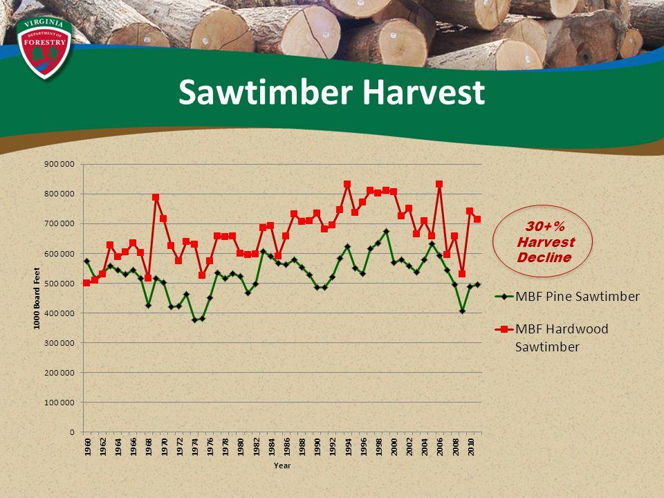 Sawtimber Harvest 30+% Harvest Decline