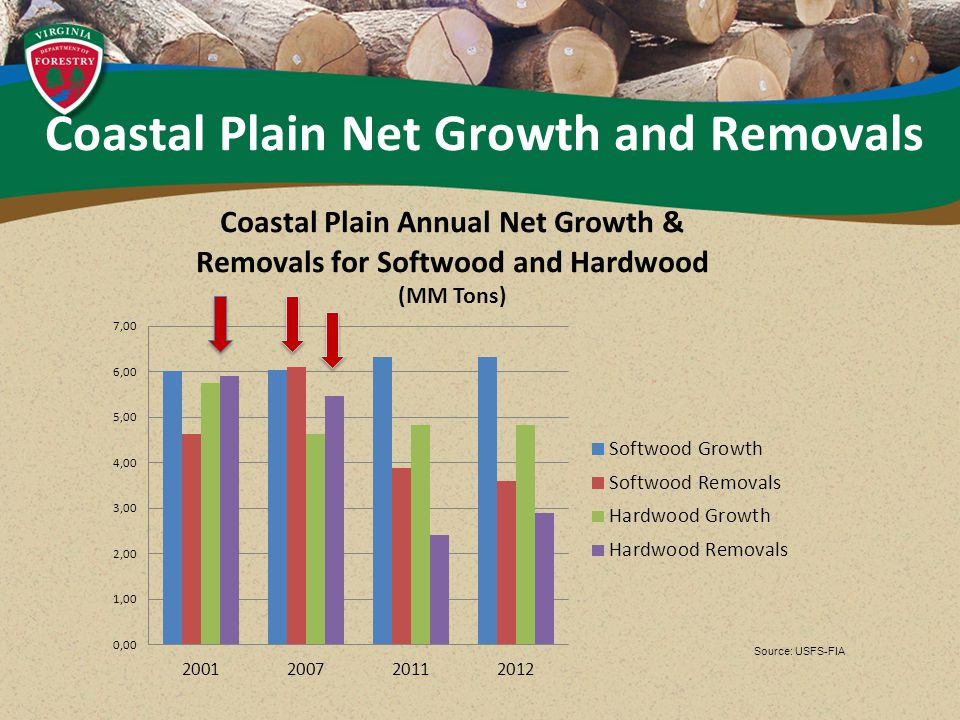Source: USFS-FIA Coastal Plain Net Growth and Removals