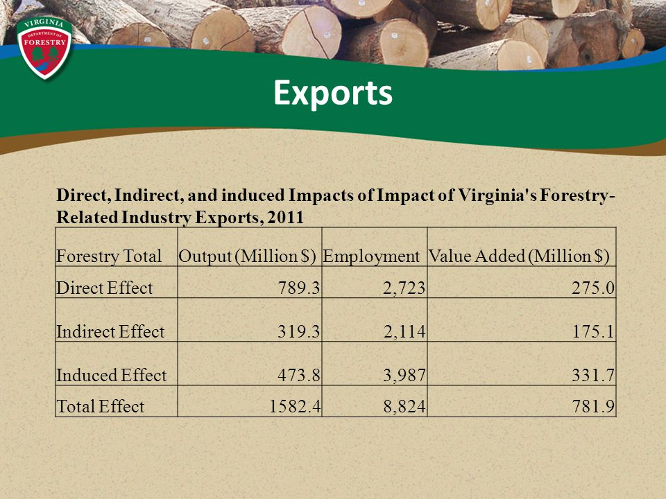 Exports Direct, Indirect, and induced Impacts of Impact of Virginia s Forestry- Related Industry Exports, 2011 Forestry TotalOutput (Million $)EmploymentValue Added (Million $) Direct Effect789.32,723275.0 Indirect Effect319.32,114175.1 Induced Effect473.83,987331.7 Total Effect1582.48,824781.9
