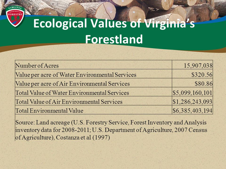 Ecological Values of Virginia's Forestland Number of Acres15,907,038 Value per acre of Water Environmental Services$320.56 Value per acre of Air Environmental Services$80.86 Total Value of Water Environmental Services$5,099,160,101 Total Value of Air Environmental Services$1,286,243,093 Total Environmental Value$6,385,403,194 Source: Land acreage (U.S.