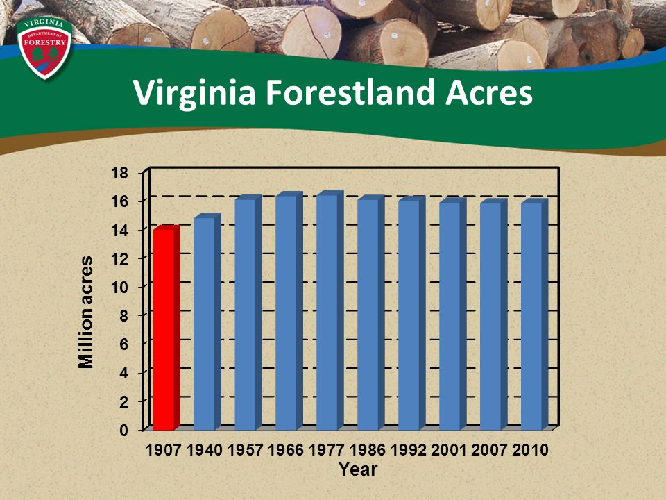 Virginia Forestland Acres
