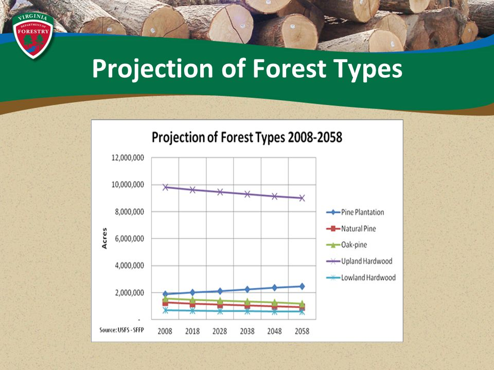 Projection of Forest Types