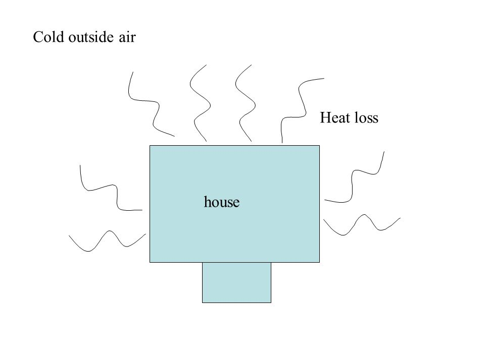 house Heat loss Cold outside air