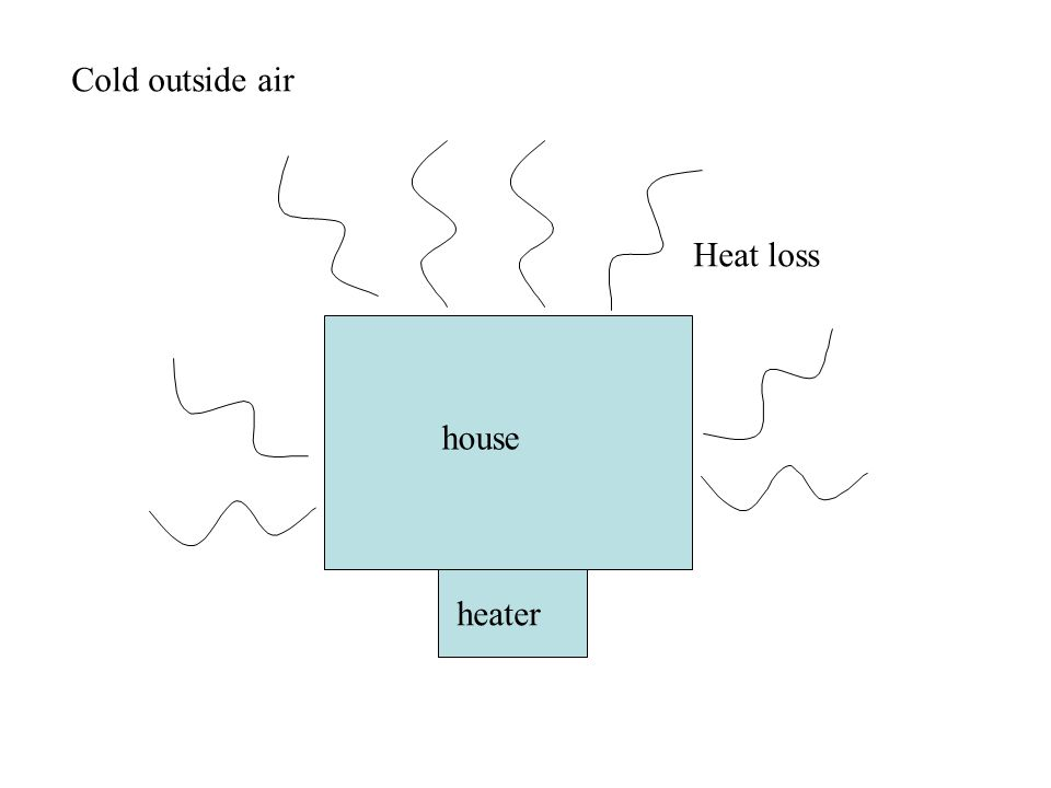 house Heat loss Cold outside air heater
