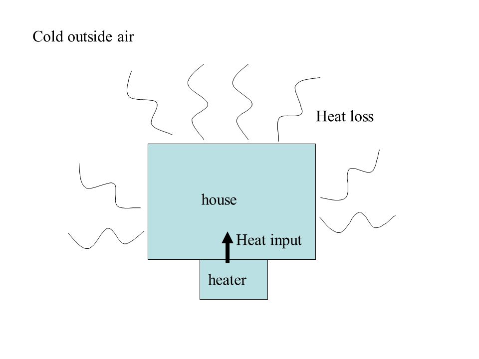 house Heat loss Cold outside air heater Heat input