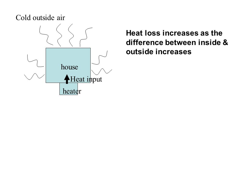 house Heat loss increases as the difference between inside & outside increases Cold outside air heater Heat input