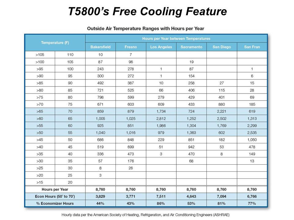 T5800's Free Cooling Feature