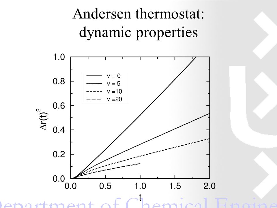 Andersen thermostat: dynamic properties