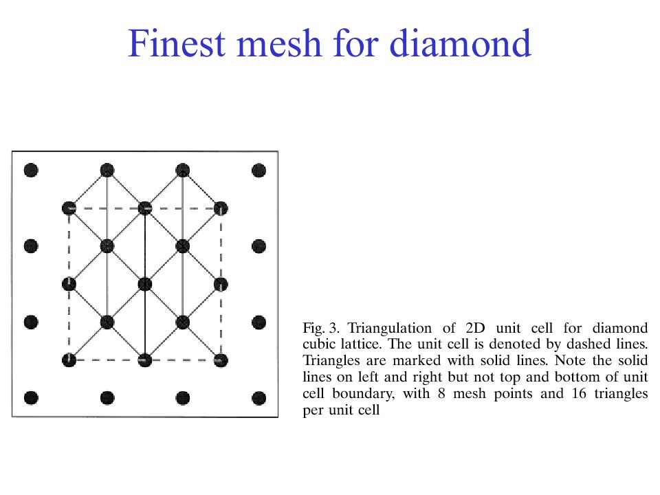 Finest mesh for diamond