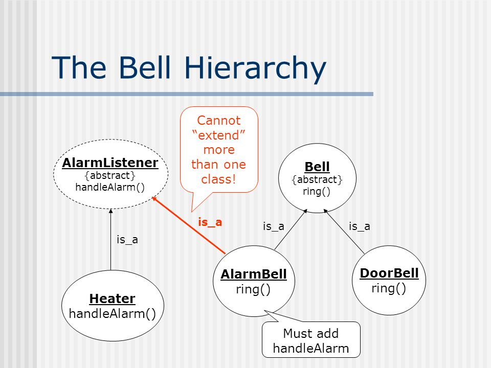 The Bell Hierarchy Cannot extend more than one class.