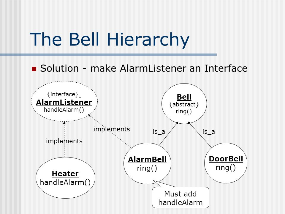 The Bell Hierarchy Bell {abstract} ring() AlarmBell ring() DoorBell ring() is_a {interface} AlarmListener handleAlarm() Heater handleAlarm() implements Solution - make AlarmListener an Interface Must add handleAlarm