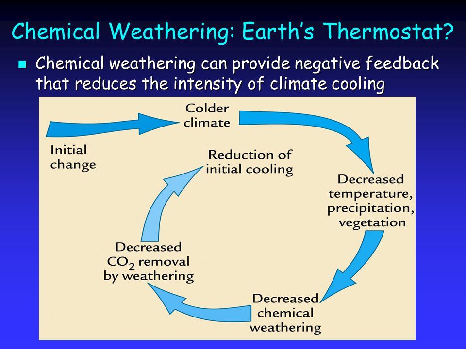 Chemical Weathering: Earth's Thermostat.