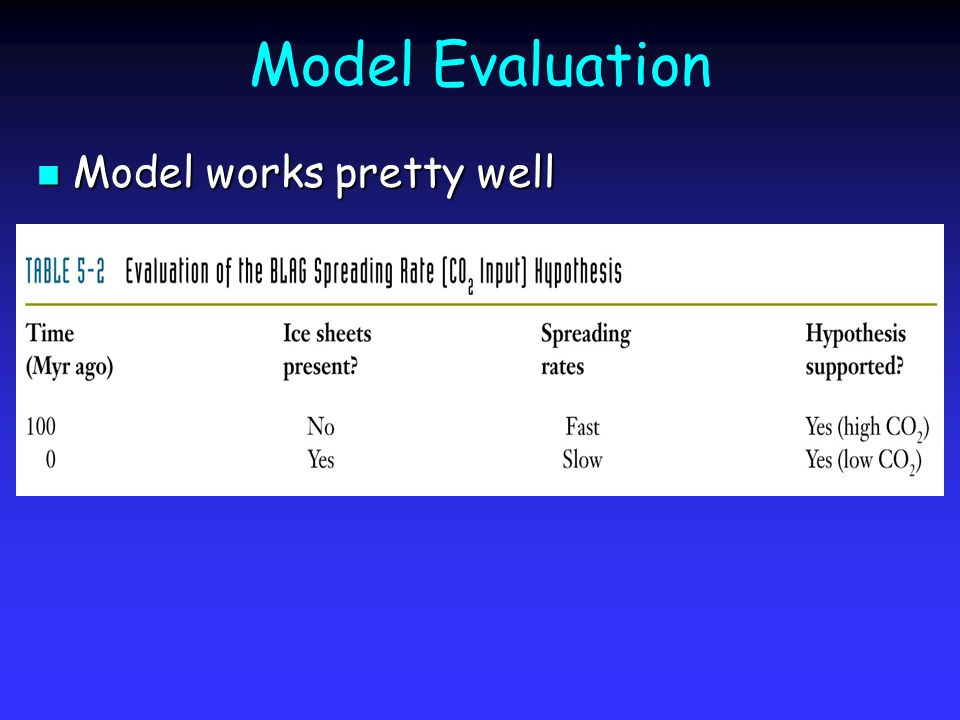 Model Evaluation Model works pretty well Model works pretty well