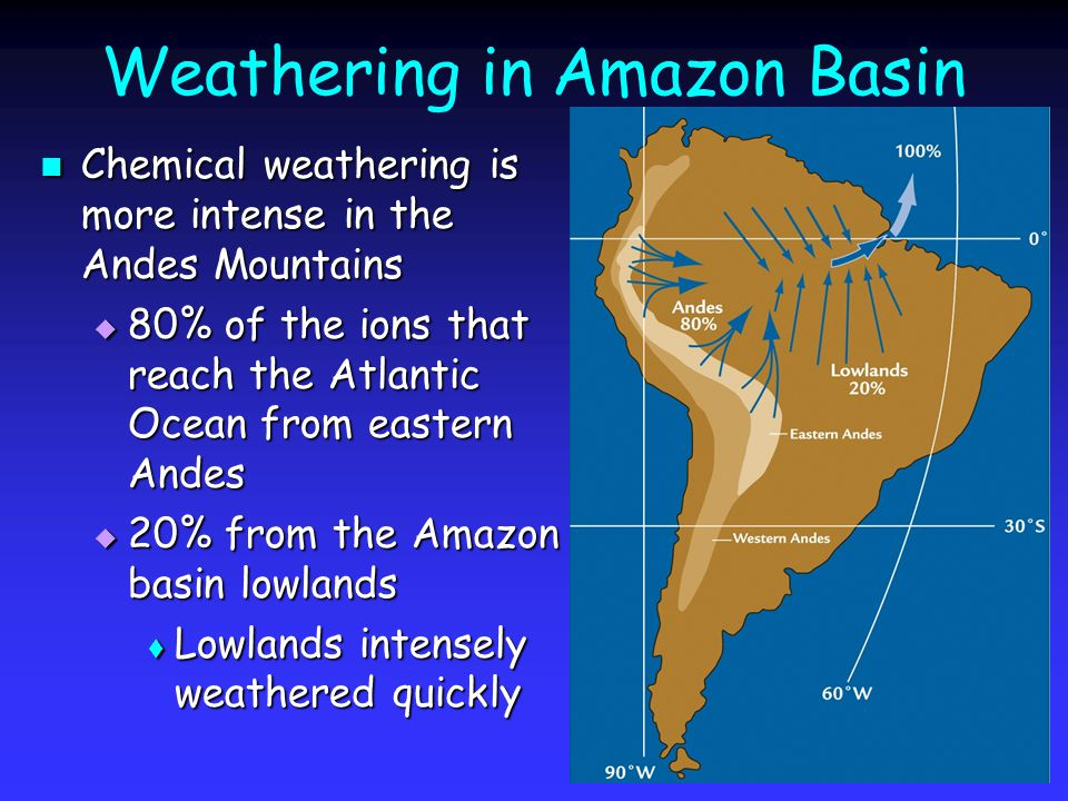 Weathering in Amazon Basin Chemical weathering is more intense in the Andes Mountains Chemical weathering is more intense in the Andes Mountains  80% of the ions that reach the Atlantic Ocean from eastern Andes  20% from the Amazon basin lowlands  Lowlands intensely weathered quickly