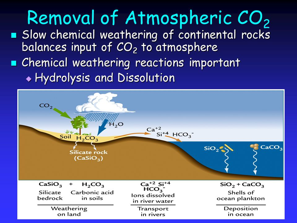 Removal of Atmospheric CO 2 Slow chemical weathering of continental rocks balances input of CO 2 to atmosphere Slow chemical weathering of continental rocks balances input of CO 2 to atmosphere Chemical weathering reactions important Chemical weathering reactions important  Hydrolysis and Dissolution