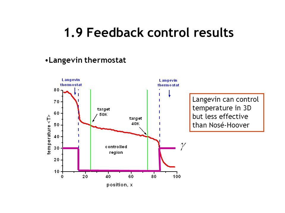 1.9 Feedback control results Langevin thermostat Langevin can control temperature in 3D but less effective than Nosé-Hoover