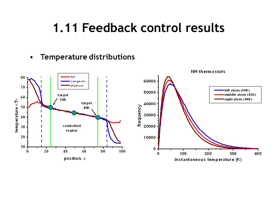 1.11 Feedback control results Temperature distributions