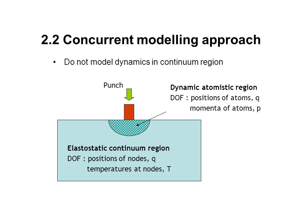 2.2 Concurrent modelling approach Do not model dynamics in continuum region Dynamic atomistic region DOF : positions of atoms, q momenta of atoms, p P