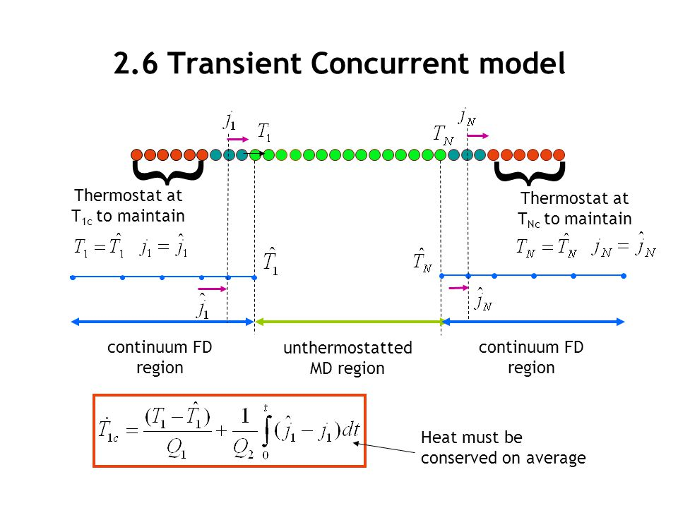 2.6 Transient Concurrent model { { unthermostatted MD region Thermostat at T 1c to maintain continuum FD region Thermostat at T Nc to maintain Heat mu