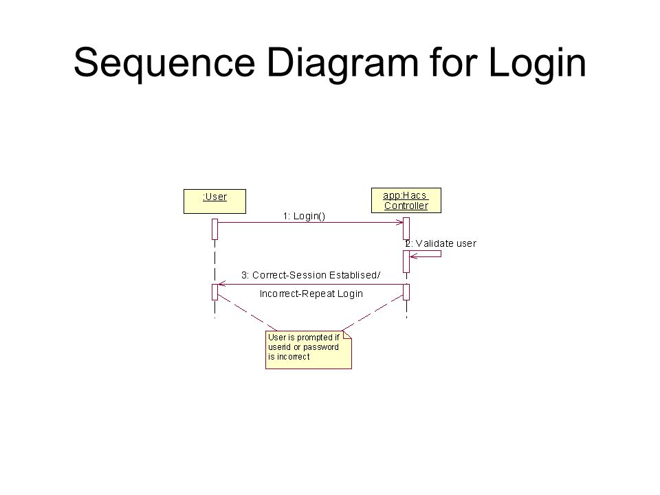 Sequence Diagram for Login