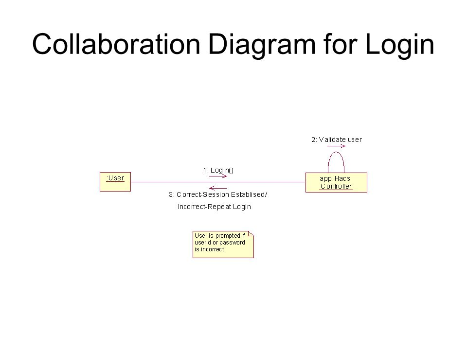 Collaboration Diagram for Login