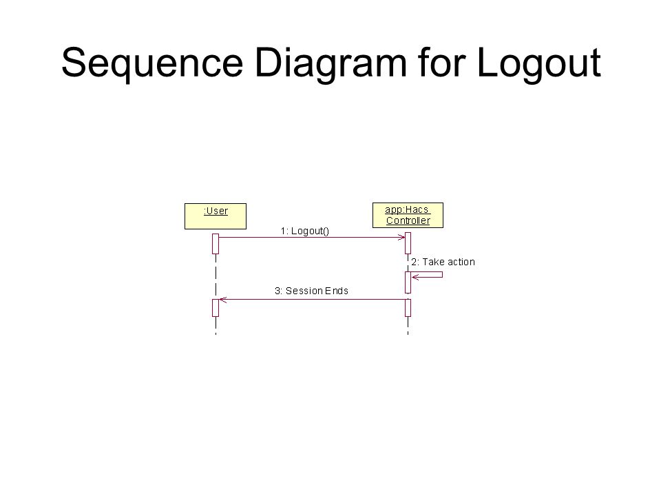 Sequence Diagram for Logout