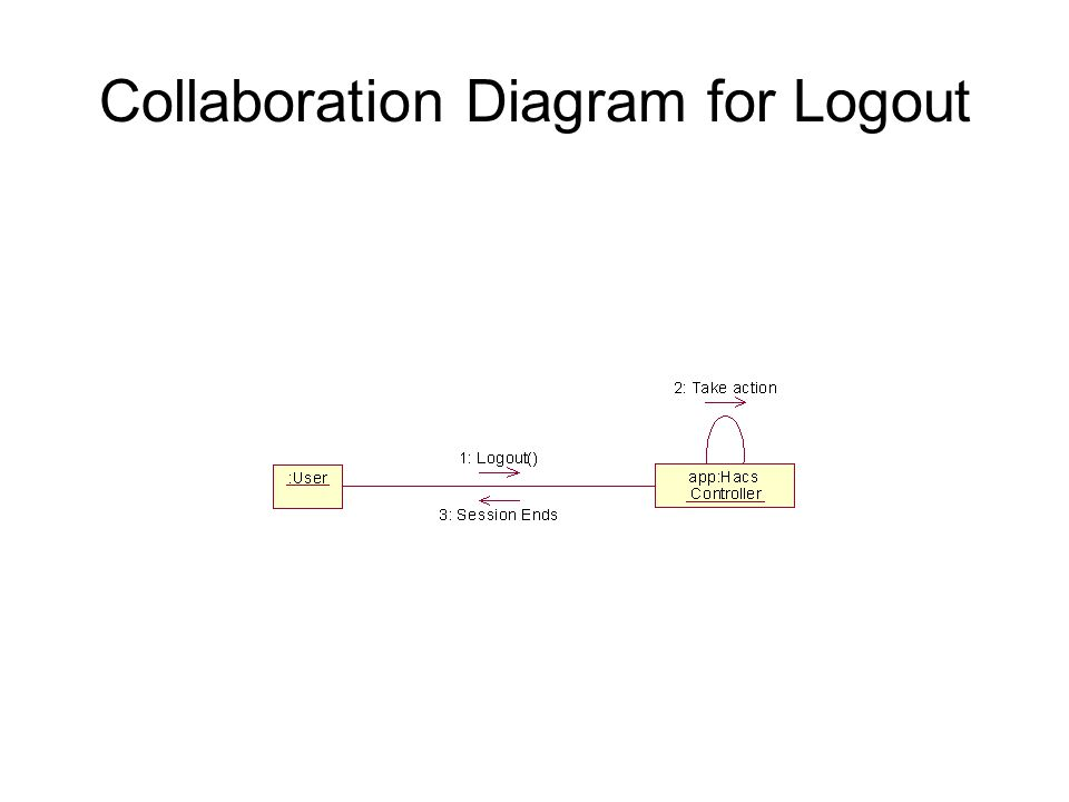 Collaboration Diagram for Logout