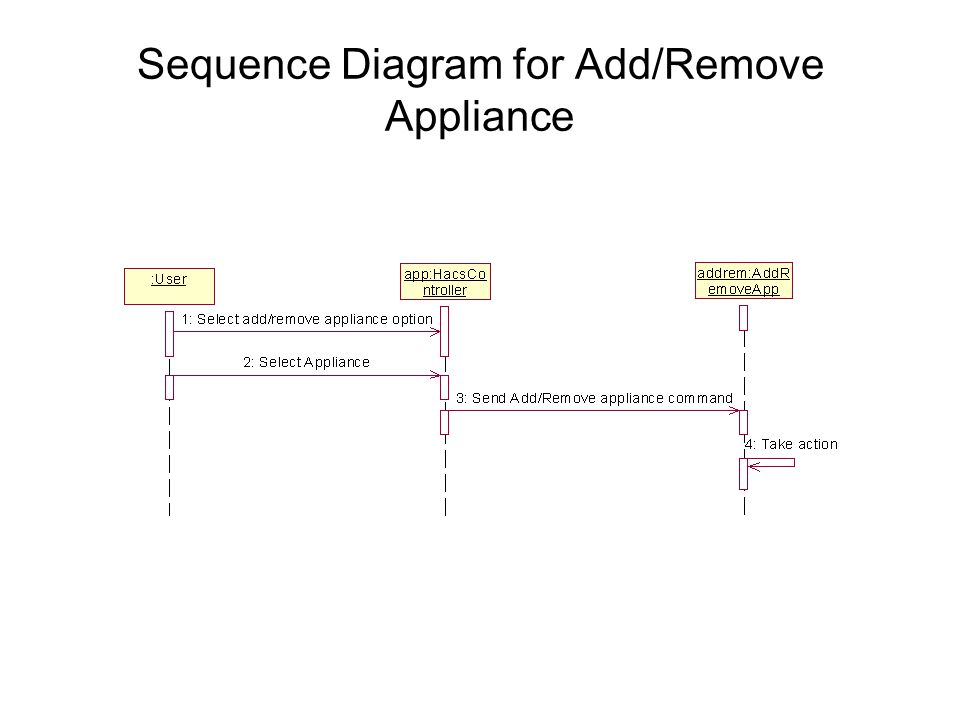 Sequence Diagram for Add/Remove Appliance