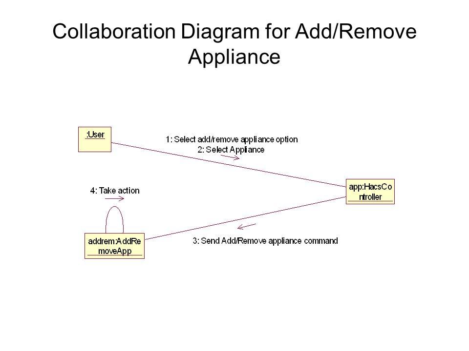 Collaboration Diagram for Add/Remove Appliance