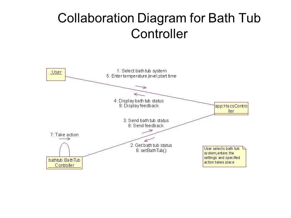 Collaboration Diagram for Bath Tub Controller