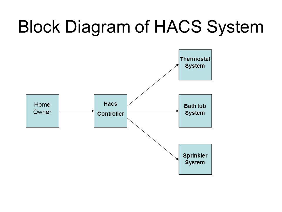 Block Diagram of HACS System Home Owner Hacs Controller Thermostat System Bath tub System Sprinkler System
