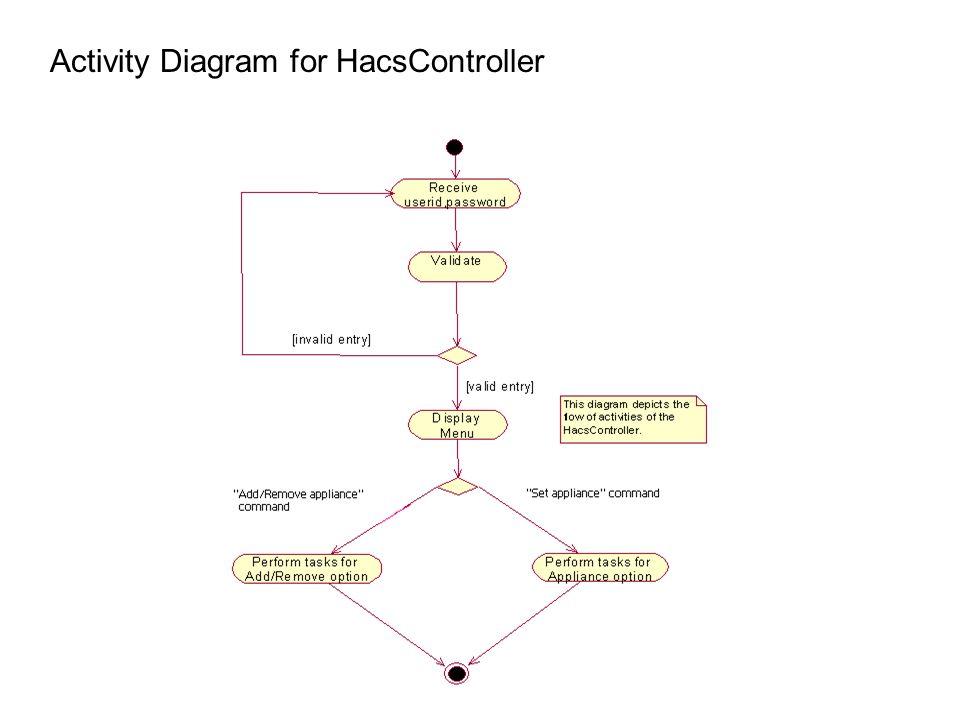 Activity Diagram for HacsController