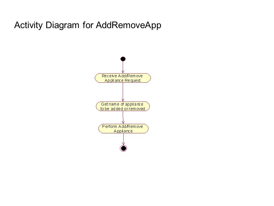 Activity Diagram for AddRemoveApp