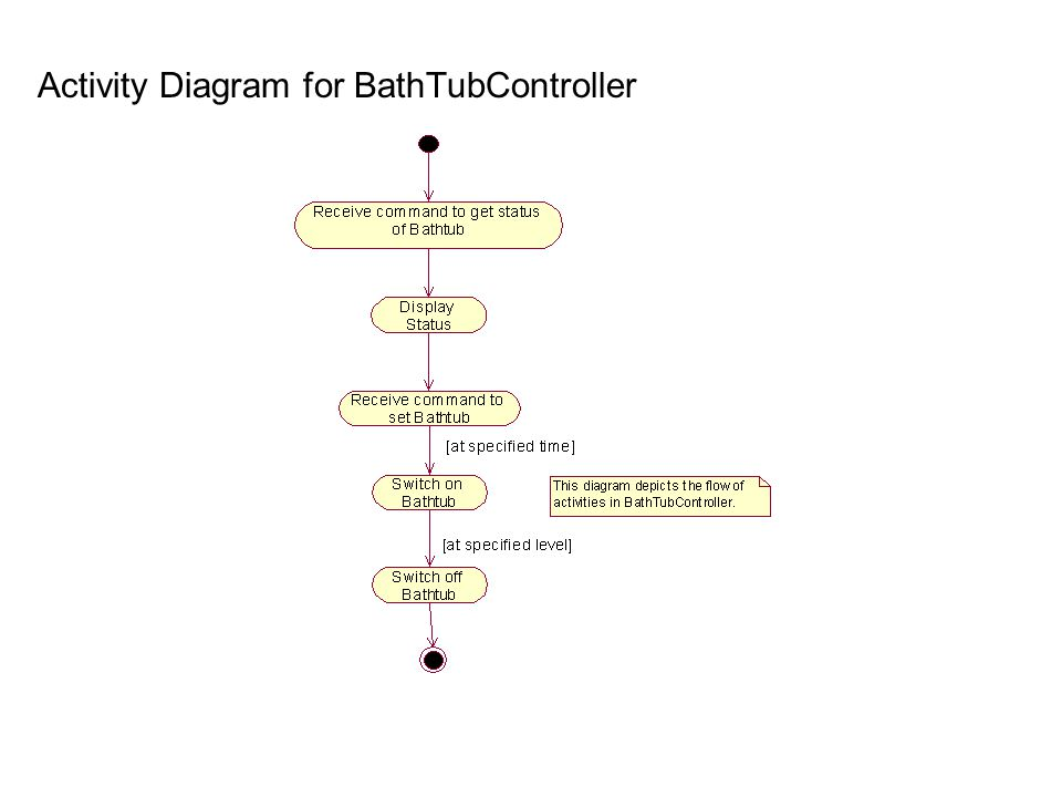 Activity Diagram for BathTubController