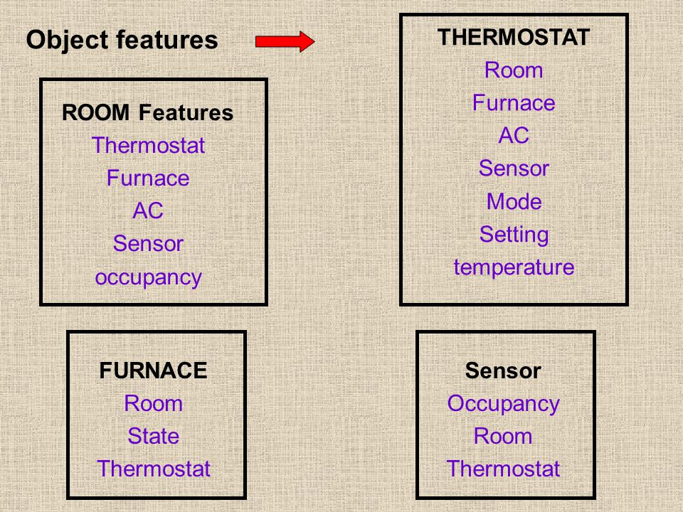 Object features ROOM Features Thermostat Furnace AC Sensor occupancy THERMOSTAT Room Furnace AC Sensor Mode Setting temperature FURNACE Room State Thermostat Sensor Occupancy Room Thermostat