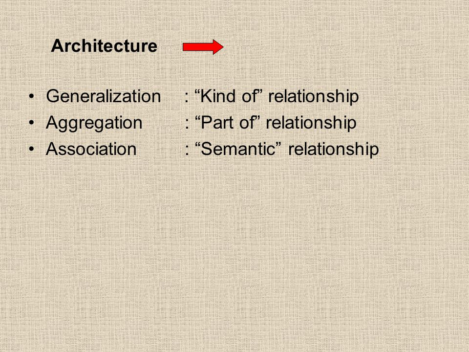 Generalization : Kind of relationship Aggregation : Part of relationship Association : Semantic relationship Architecture