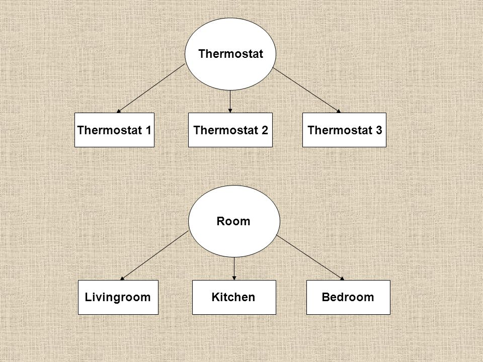 Thermostat Thermostat 1Thermostat 2Thermostat 3 Room LivingroomKitchenBedroom