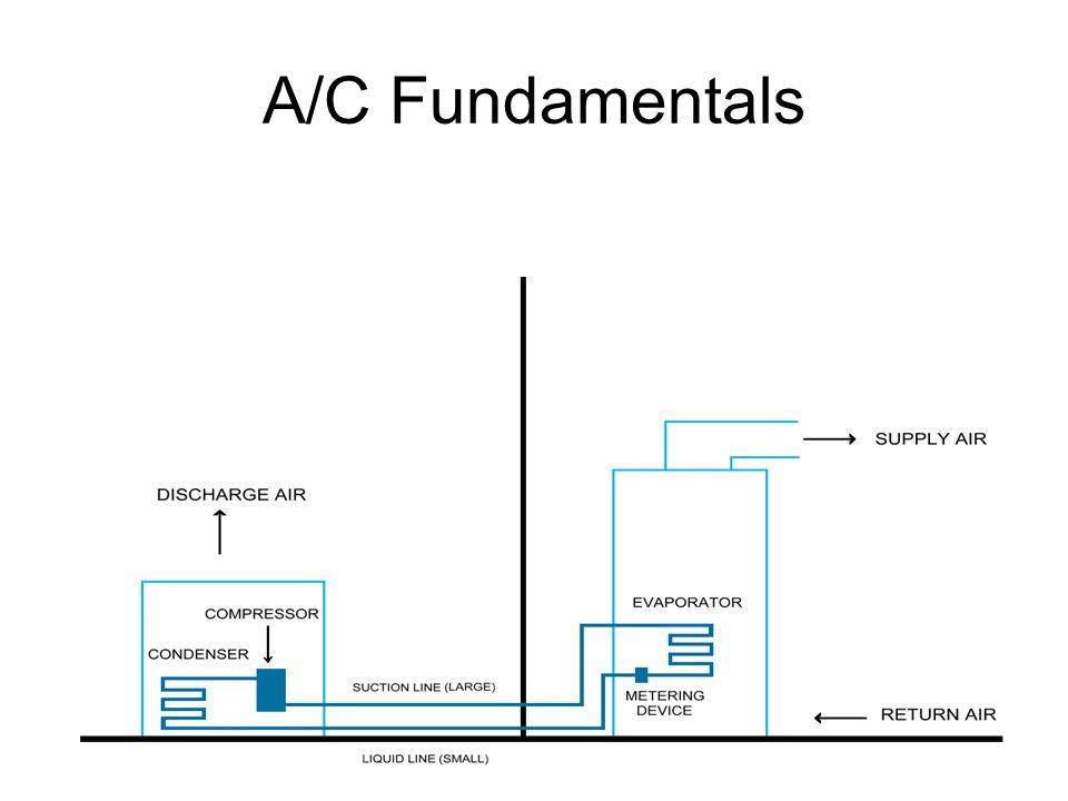 A/C Fundamentals