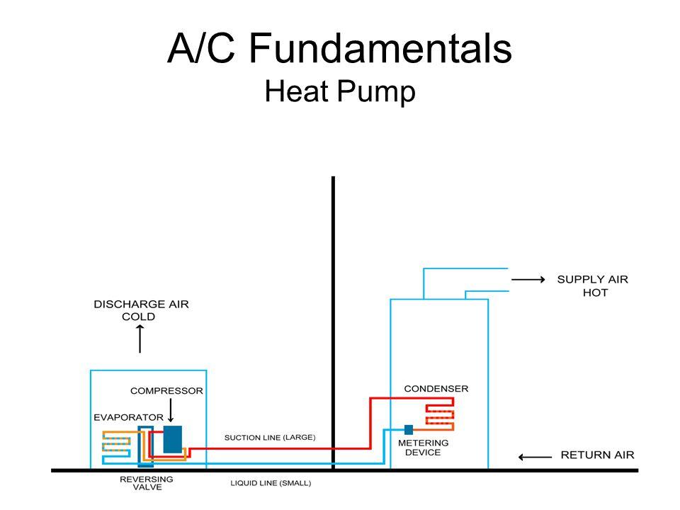 A/C Fundamentals Heat Pump