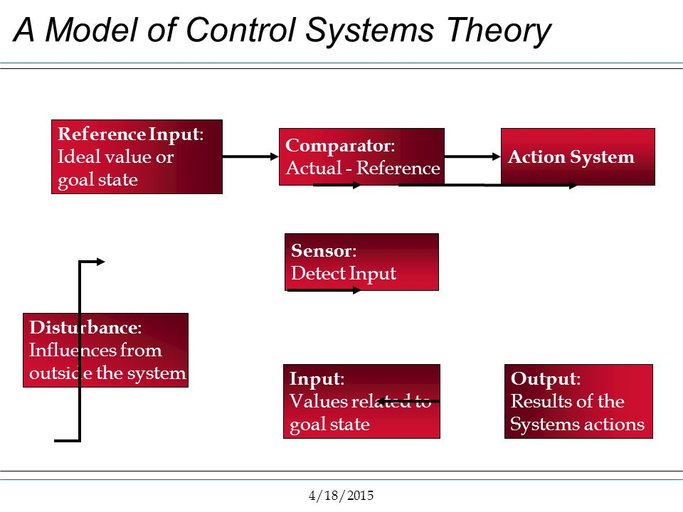 4/18/2015 A Model of Control Systems Theory Reference Input : Ideal value or goal state Comparator : Actual - Reference Action System Output : Results