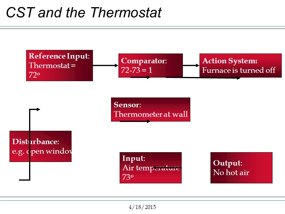 4/18/2015 CST and the Thermostat Reference Input : Thermostat = 72 o Comparator : 72-73 = 1 Action System: Furnace is turned off Output : No hot air I